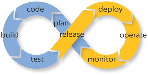 The Four Continuous Processes of DevOps