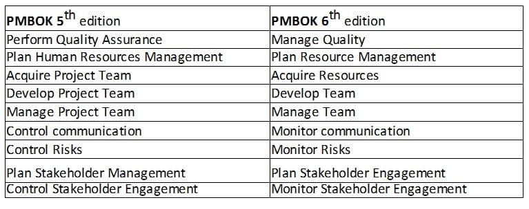 PMBOK 6th Edition Renamed Processes
